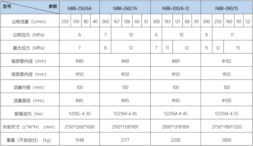 NBB系列泥浆泵技术参数