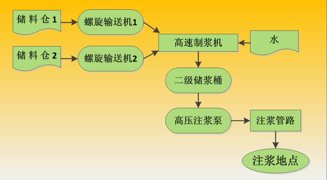 煤矿防治水注浆站工艺流程图