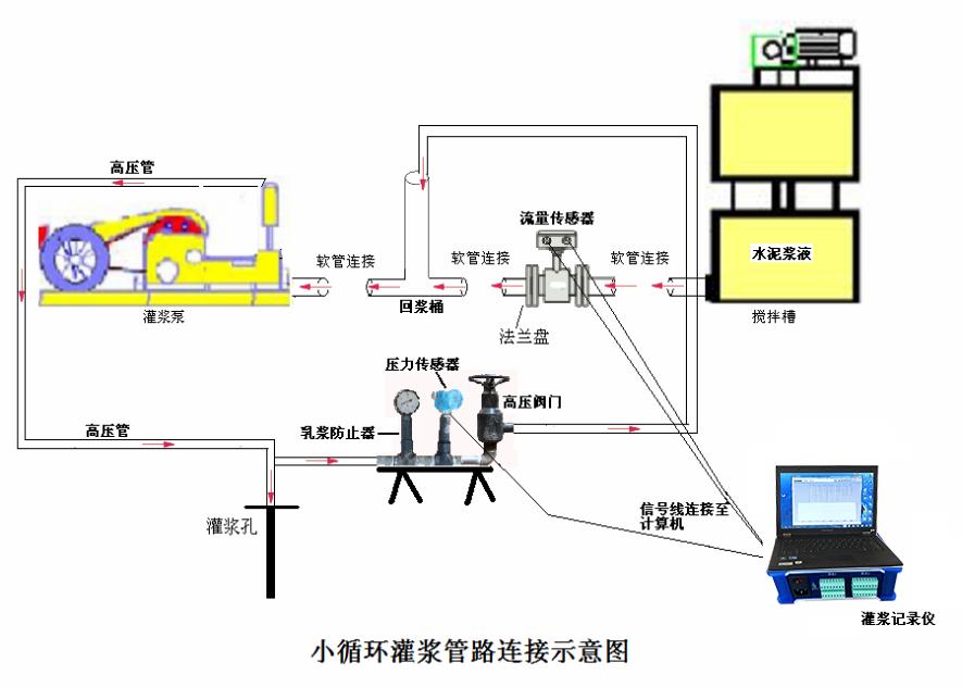 小循环灌浆记录连接示意图