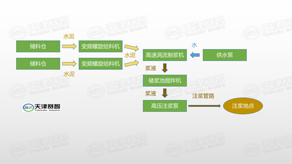 高速涡流制浆系统工艺流程图