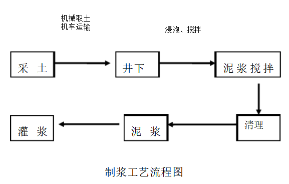 黄泥灌浆站防灭火系统工艺图