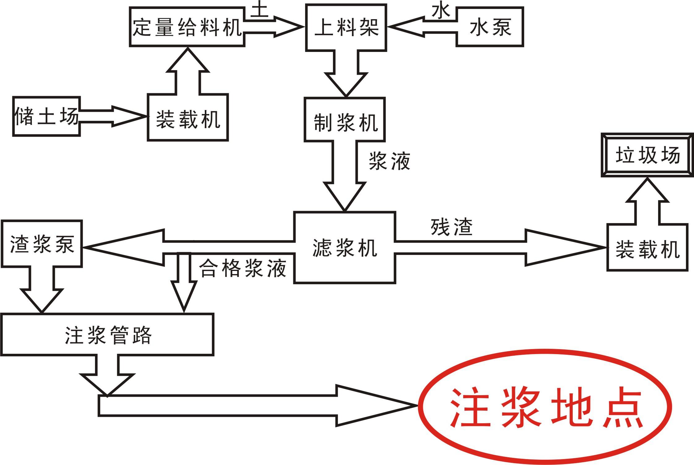 粘土制浆系统应用工艺