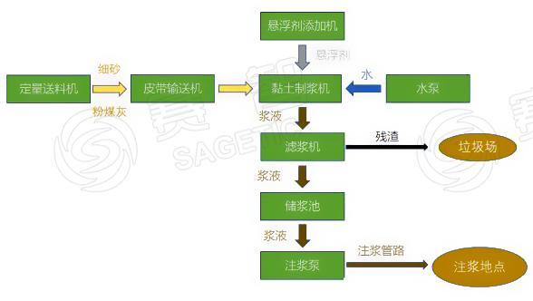 黄泥防灭火灌浆系统工艺流程
