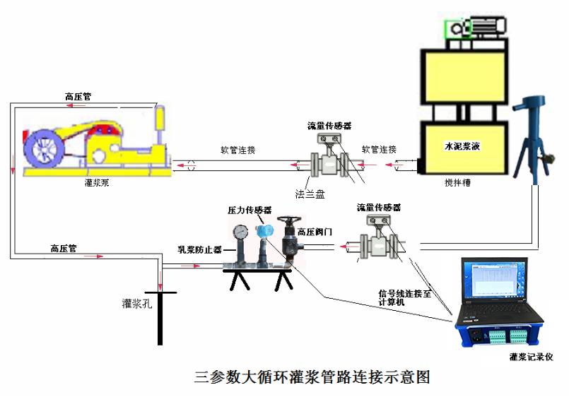 三参数大循环灌浆记录连接示意图