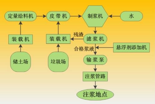 矿山防灭火粘土制浆系统工艺图