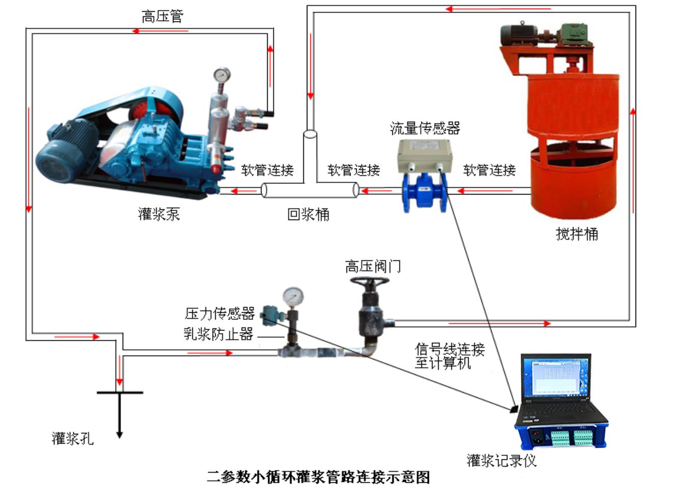 灌浆记录仪管路连接示意图