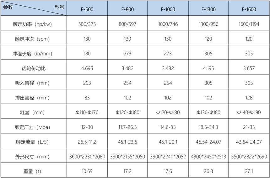 3NB系列泥浆泵技术参数