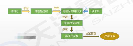 高速涡流制浆系统工艺流程