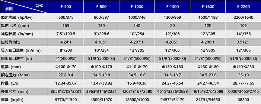 F系列泥浆泵技术参数