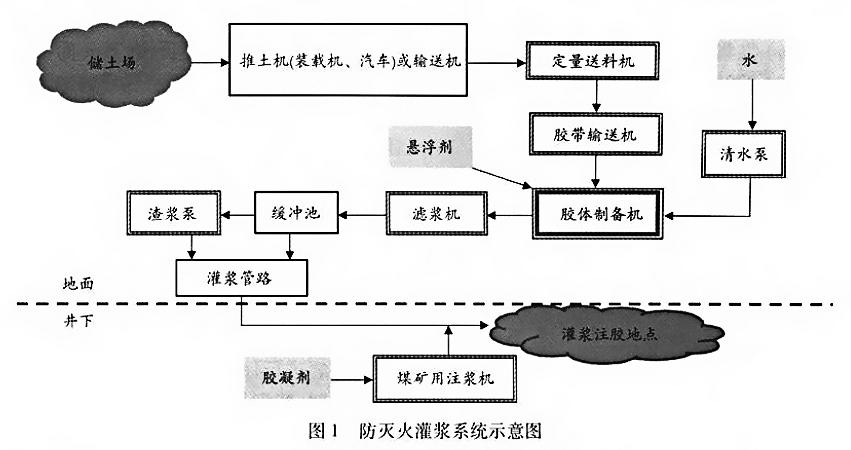 黄泥灌浆防灭火系统工艺流程