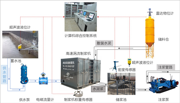 自动化制浆控制系统