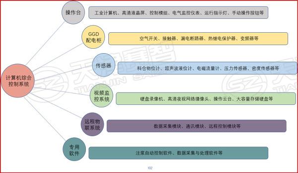 自动化制浆智能综合控制系统