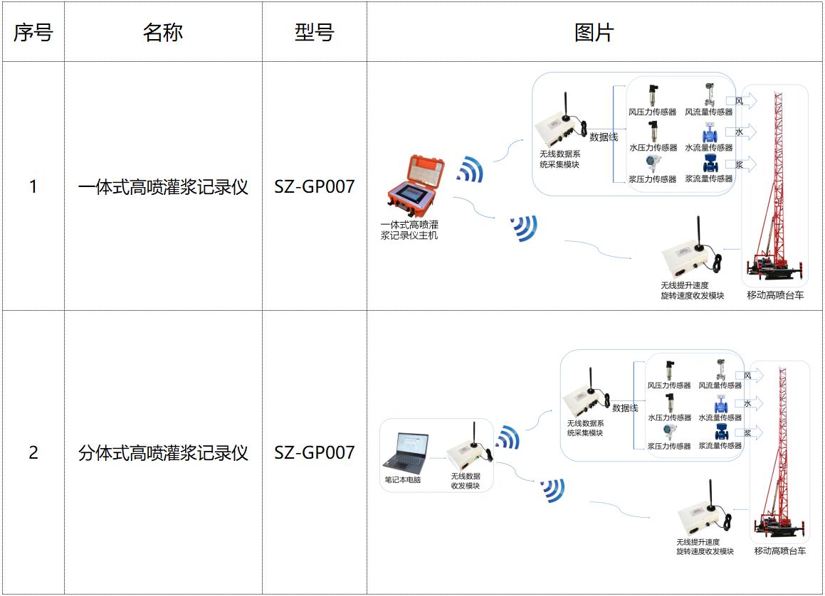 灌漿記錄儀產品分類