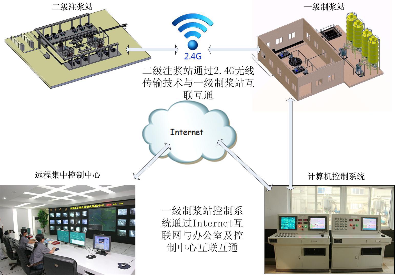 手机端灌浆监控系统