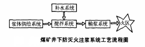 黄泥泥浆供应系统