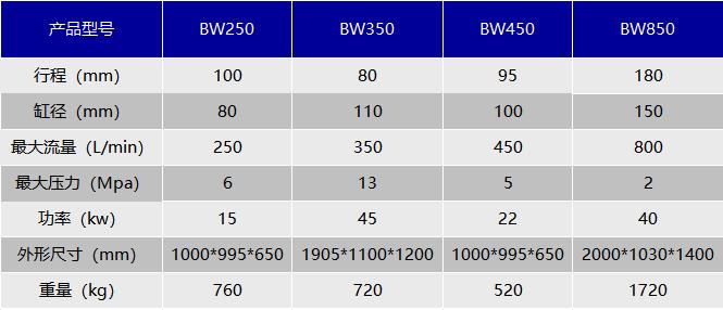 BW型泥浆泵技术参数