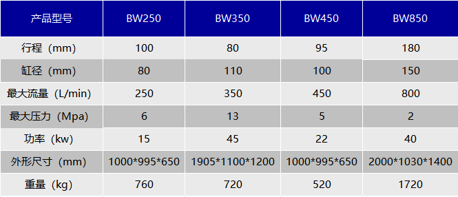 BW型泥漿泵技術參數