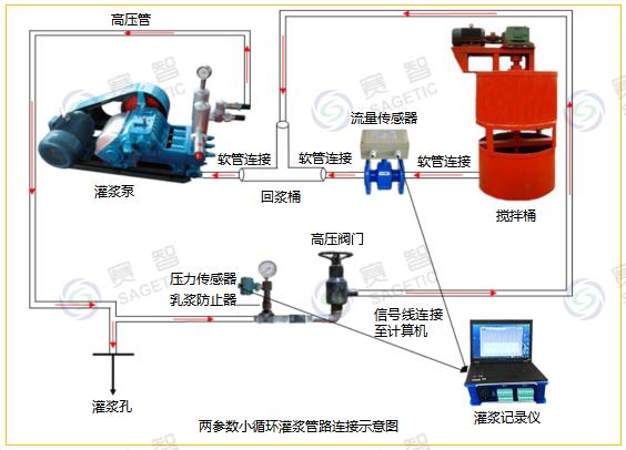 灌浆记录仪大循环和小循环示意图