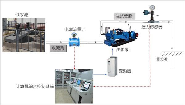 自动化注浆系统特点